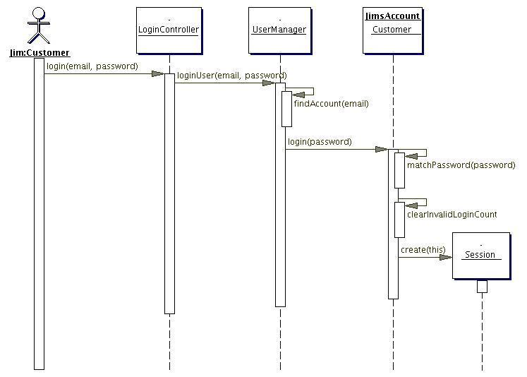 Creating effective interaction diagrams ccuart Choice Image